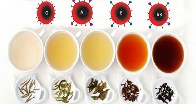 چای مناسب برای هر گروه خونی